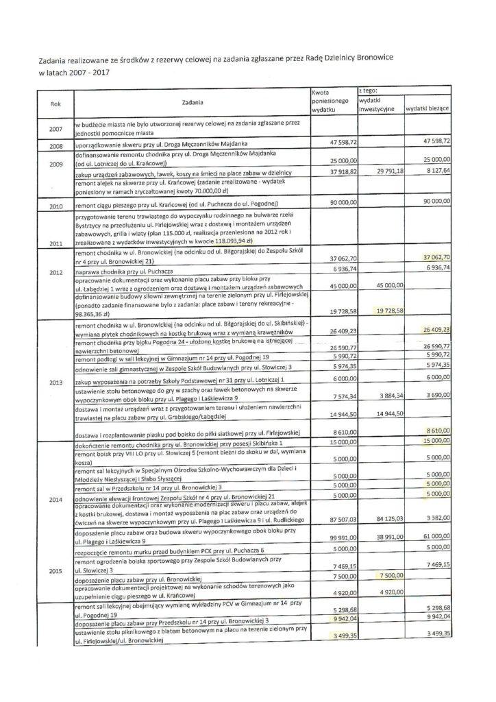 Rezerwa celowa w latach 2008-2017 Rada Dzielnicy Bronowice